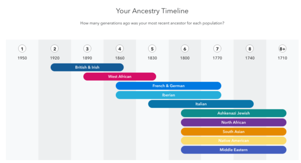 23andMe or AncestryDNA - Which Should You Use for a DNA Test